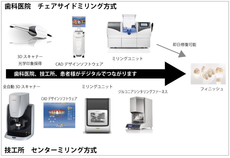 digital流れ3(W800 )